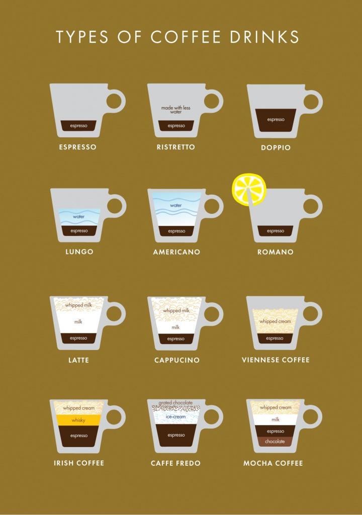 Кофейный напиток как называется